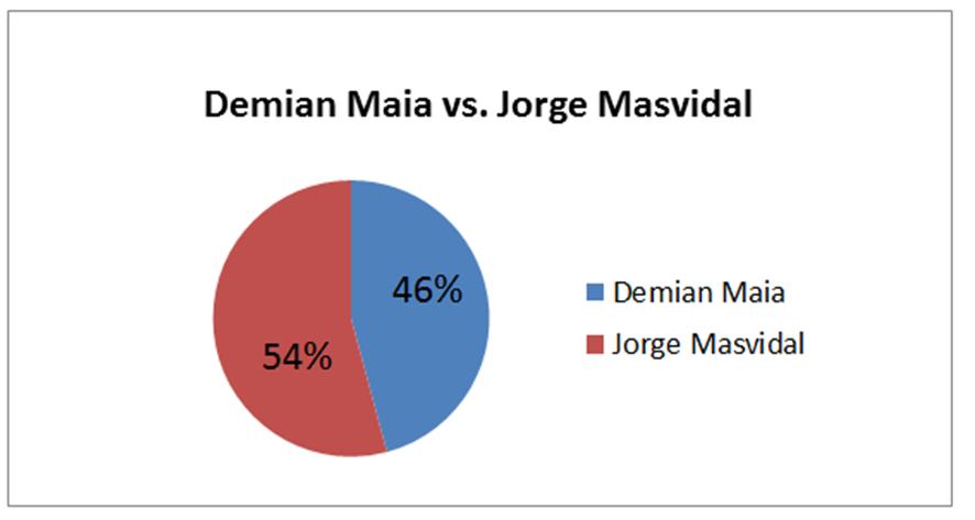 MMA INDIA UFC 211 Contest Exit Polls -
