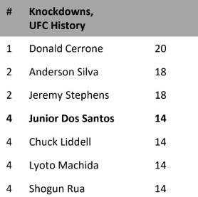 UFC Fight Night 166: Blaydes vs Dos Santos: Know your fighters! - Curtis Blaydes