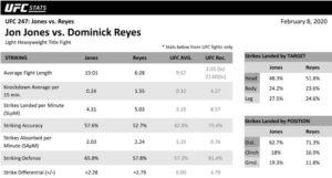 UFC 247: Jon Jones vs Dominick Reyes: Know your fighters! - Jon Jones