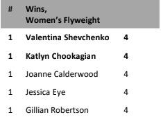 UFC 247: Valentina Shevchenko vs Katlyn Chookagian: Know your fighters! - Katlyn Chookagian