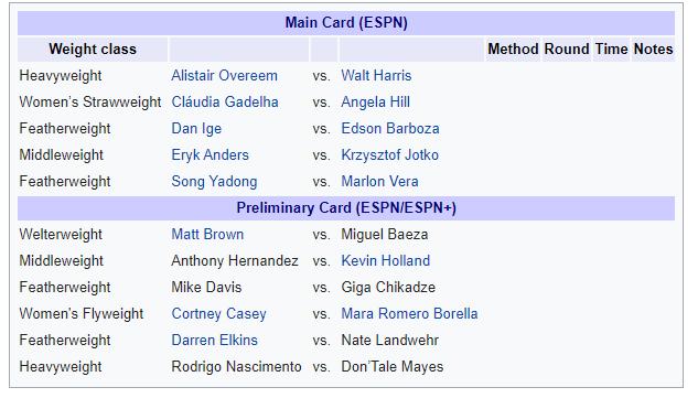 UFC on ESPN: Overeem vs. Harris -