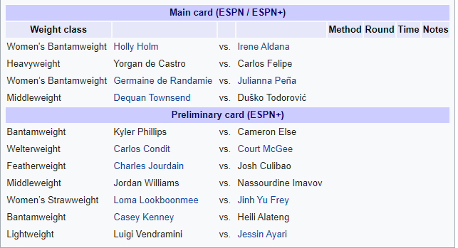 UFC on ESPN: Holm vs. Aldana - Holm