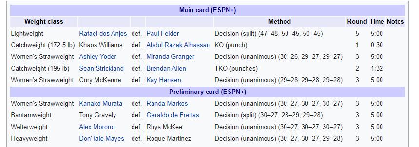 UFC Fight Night: Felder vs. Dos Anjos - Felder