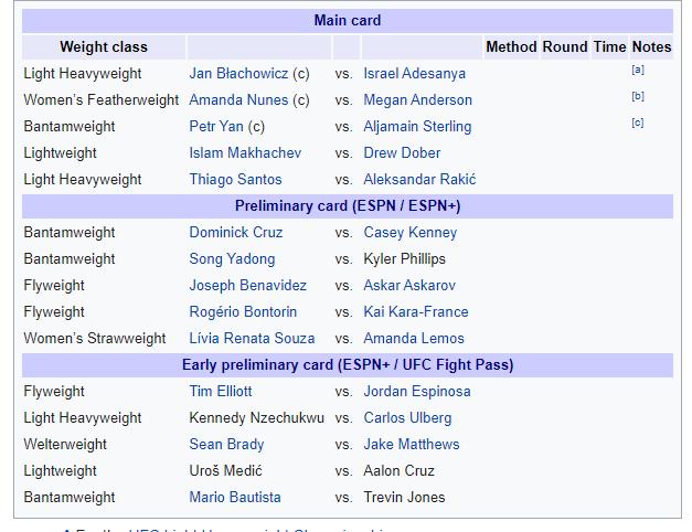 UFC 259: Błachowicz vs. Adesanya - UFC 259