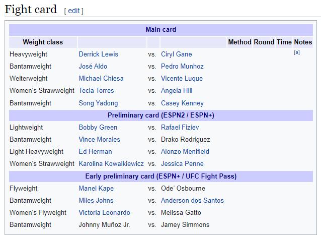 UFC 265: Derrick Lewis vs. Ciryl Gane - Derrick Lewis